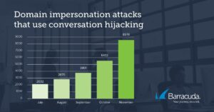 400% increase in Domain Impersonation attacks