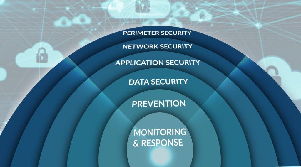 GBS Digital Lock Protection